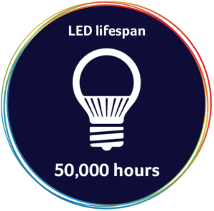 LED Lights Lifetime