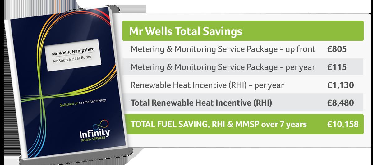 mr wells table savings - Air Source Heat Pump Case Study Fleet