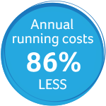 Annual running cost 86% less