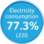 Electricity consumption 77.3% less